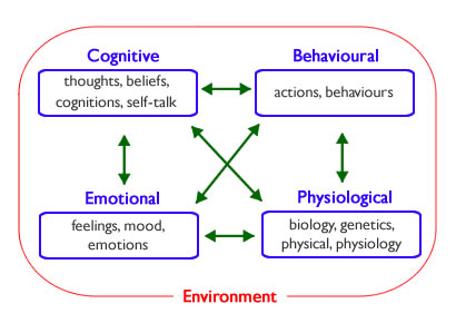 overview of cognitive behavioural therapy cbt Ognitive-behavioral therapy (cbt)  we present an overview of leading cognitive-behavioral approaches used in  cognitive-behavioral theory 17.