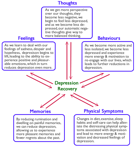 positive cycle of depression